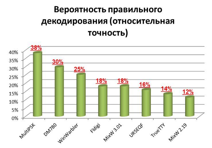 BPSK-chart